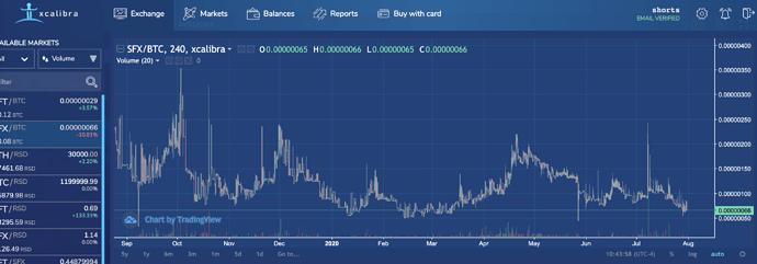 Trade SFX BTC at trade.xcalibra.com