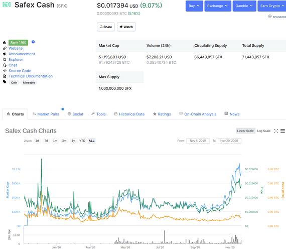 Safex Cash Coinmarketcap.com November 20 2020