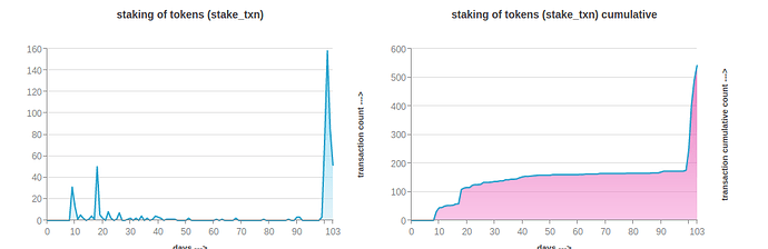 number_of_staked_safex_token_transactions_march29_2021
