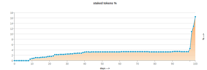 staked_tokens_graph_march29_2021