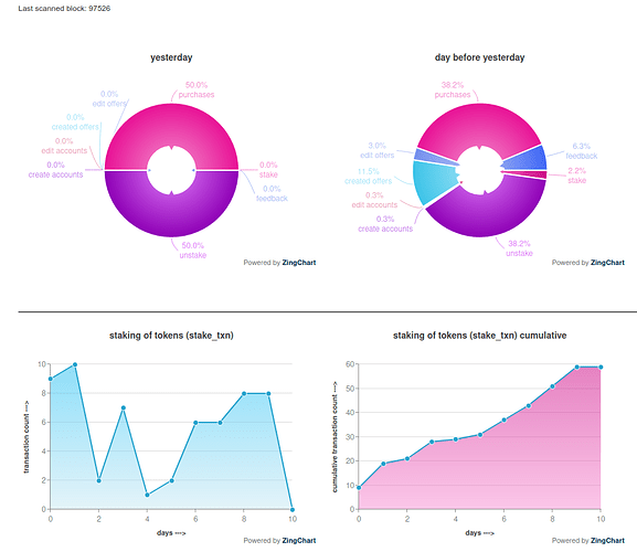stats from the safex marketplace stagenet