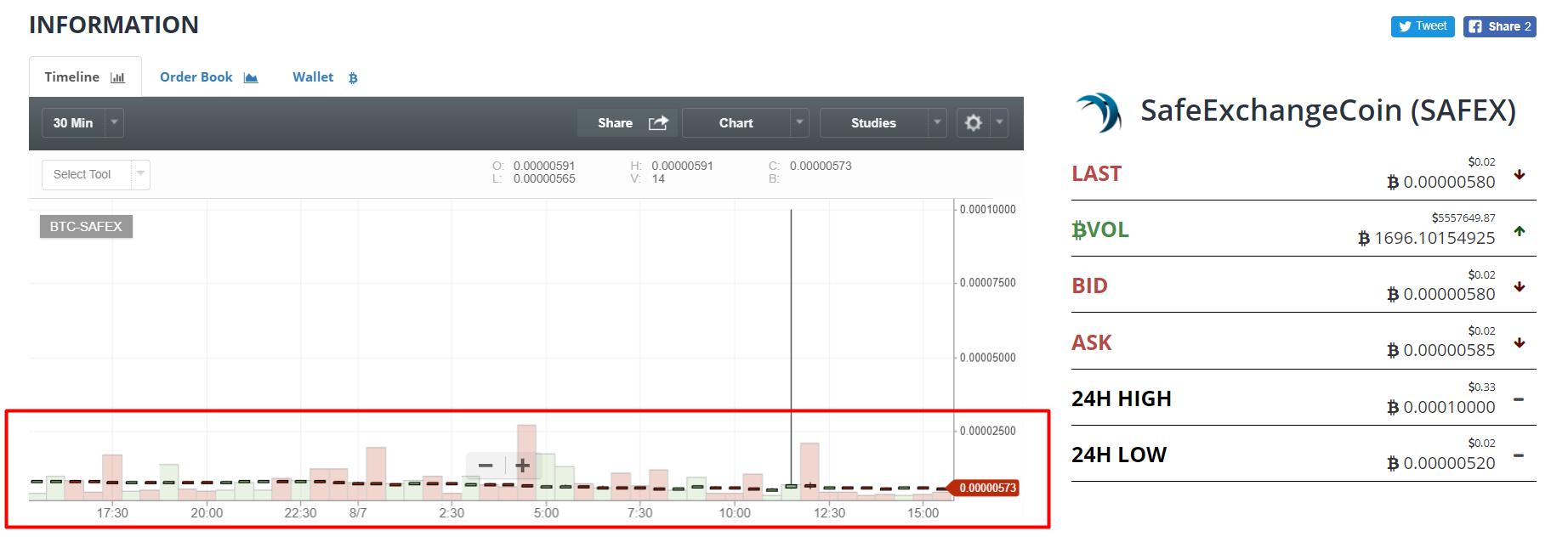 Top Cryptocurrency Charts Bittrex Safe – :: La Jungla Eventos ::